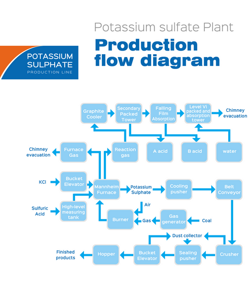 Production Flow Diagram Of Potassium Sulfate Plant Production Flow